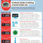 the 5 Minutes Guidelines on Social Media Manager