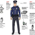 The use of police clothes in the changing times