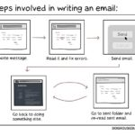 Steps involved in writing an e-mail