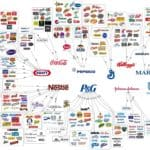 The Illusion Of Choice – Die Illusion der Markenvielfalt