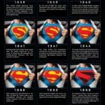 Evolution des Superman Logos
