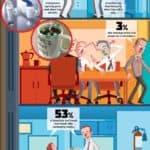 Wie schmutzig ist Dein Büro?