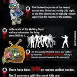 The Walking Dead: 15 Fakta om Series