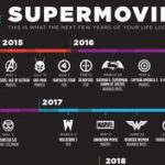 What can be expected for superhero movies