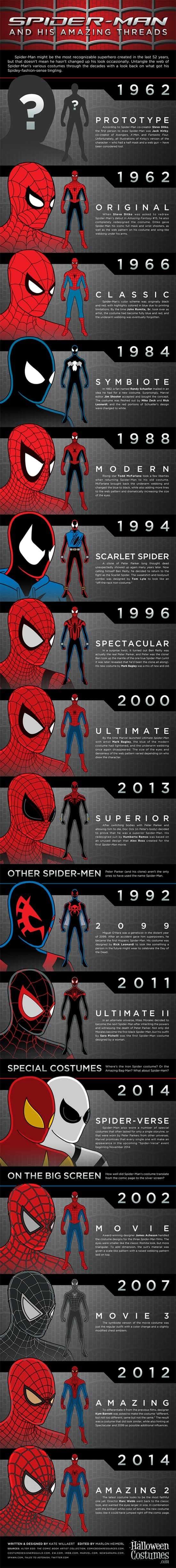 Spider-Man ed i suoi molti costumi