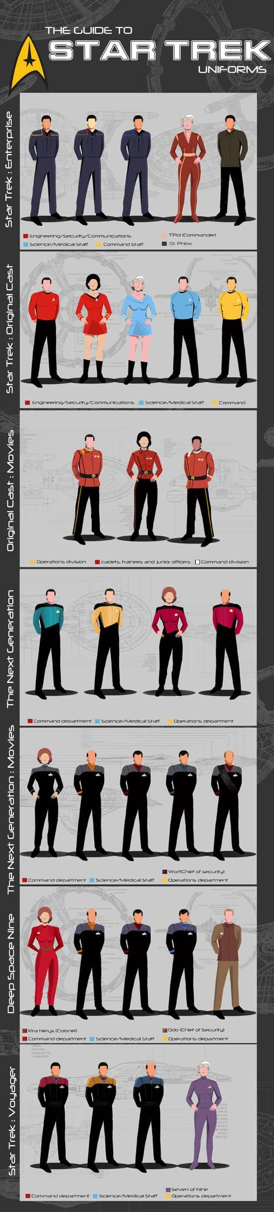 "Leitfaden zu ""Star Trek"" Uniformes"