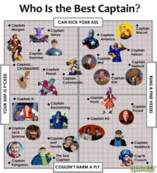 Who is the Best Captain?