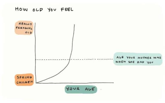 How old you feel