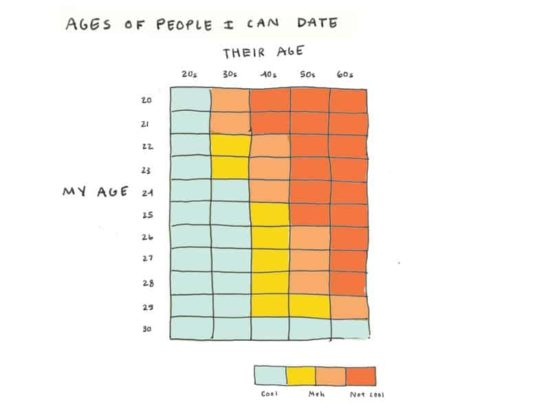 Ages I can date