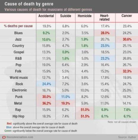 Come musicisti muoiono