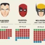 Meurtriers de Marvel: Les Deadliest Killers de la Terre