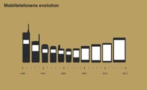 Utviklingen av mobiltelefoner 1990 til 2015