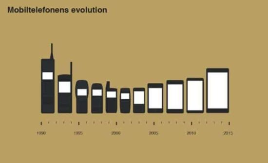 The evolution of mobile phones 1990 to 2015