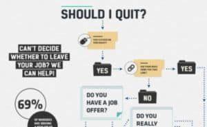 Flussdiagramm hilft zu entscheiden, ob man seinen Job kündigen soll