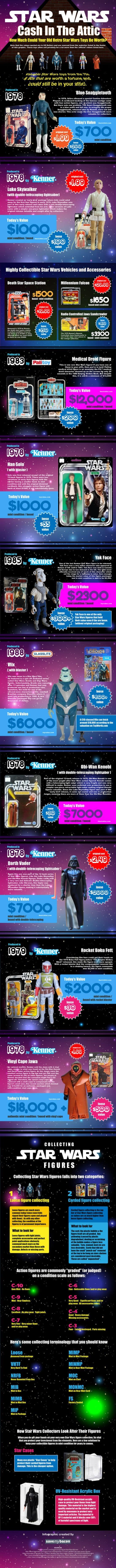 Star Wars zabawki Infografik