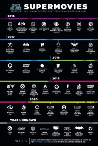 Supermovies: Wszystkie filmy o superbohaterach do końca 2020