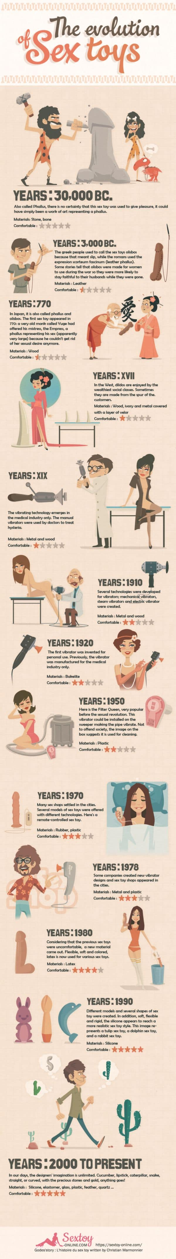 The Evolution of Sextoys