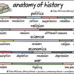 Analyse van de geschiedenis