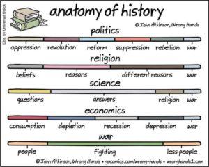Analyysi historia