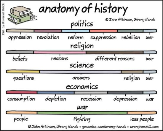 Analysis of history