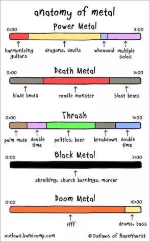 Anatomy of Metal