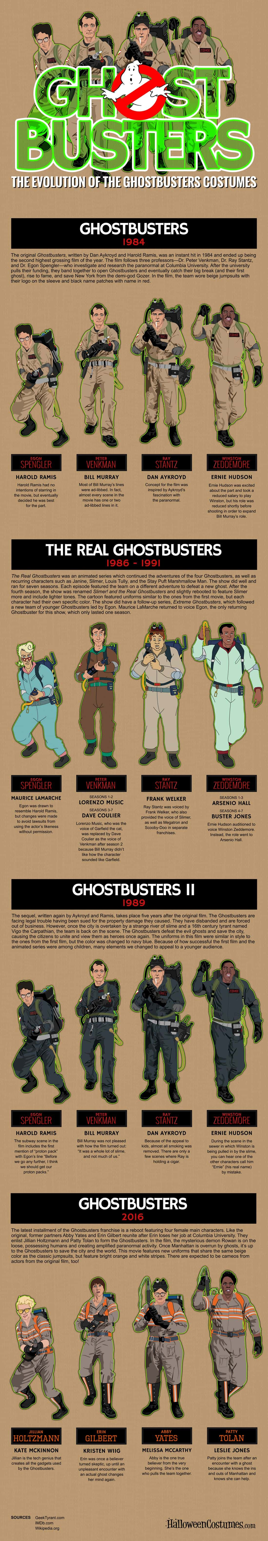 The Evolution of Ghostbusters Costumes (1984 – 2016)