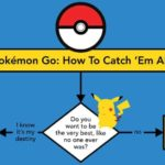 Pokemon Go: Comment To Catch 'em all