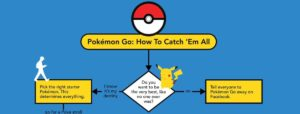 Pokemon Go: Come To Catch 'Em All