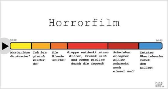 Horrorfilme, Pornos und andere Filmgenres einfach erklärt