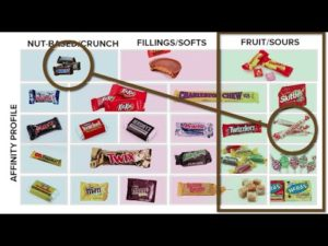 Guide for the trading of sweets