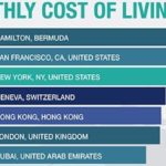 the 20 most expensive city in the world in comparison