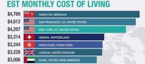 Die 20 teuersten Stadt der Welt im Vergleich