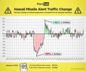 Hawaii füze yanlış alarm sırasında Pornhub istatistikleri
